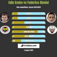Edin Dzeko vs Federico Dionisi h2h player stats