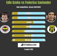 Edin Dzeko vs Federico Santander h2h player stats