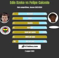 Edin Dzeko vs Felipe Caicedo h2h player stats