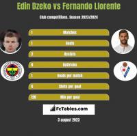 Edin Dzeko vs Fernando Llorente h2h player stats
