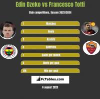 Edin Dzeko vs Francesco Totti h2h player stats