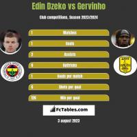 Edin Dzeko vs Gervinho h2h player stats