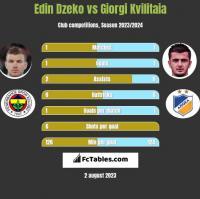 Edin Dzeko vs Giorgi Kvilitaia h2h player stats