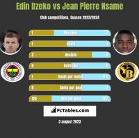 Edin Dzeko vs Jean Pierre Nsame h2h player stats