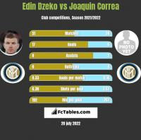 Edin Dzeko vs Joaquin Correa h2h player stats