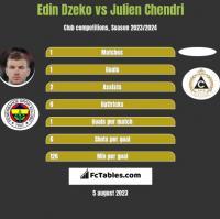 Edin Dzeko vs Julien Chendri h2h player stats