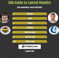 Edin Dzeko vs Laurent Depoitre h2h player stats