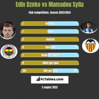 Edin Dzeko vs Mamadou Sylla h2h player stats