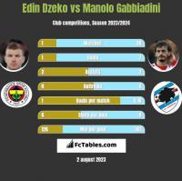 Edin Dzeko vs Manolo Gabbiadini h2h player stats