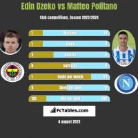 Edin Dzeko vs Matteo Politano h2h player stats