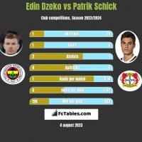 Edin Dzeko vs Patrik Schick h2h player stats