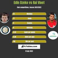 Edin Dzeko vs Rai Vloet h2h player stats