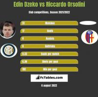 Edin Dzeko vs Riccardo Orsolini h2h player stats