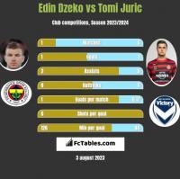 Edin Dzeko vs Tomi Juric h2h player stats