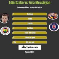 Edin Dzeko vs Yura Movsisyan h2h player stats