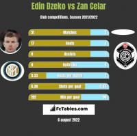 Edin Dzeko vs Zan Celar h2h player stats