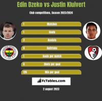 Edin Dzeko vs Justin Kluivert h2h player stats