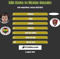 Edin Dzeko vs Nicolas Gonzalez h2h player stats