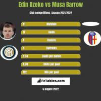 Edin Dzeko vs Musa Barrow h2h player stats