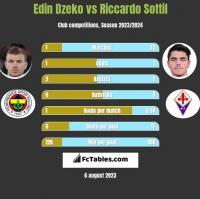 Edin Dzeko vs Riccardo Sottil h2h player stats