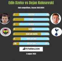 Edin Dzeko vs Dejan Kulusevski h2h player stats