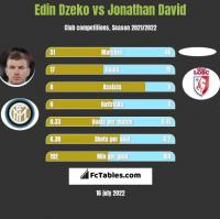 Edin Dzeko vs Jonathan David h2h player stats