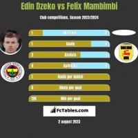 Edin Dzeko vs Felix Mambimbi h2h player stats