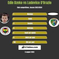 Edin Dzeko vs Ludovico D'Orazio h2h player stats
