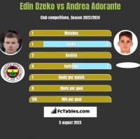 Edin Dzeko vs Andrea Adorante h2h player stats