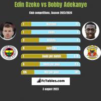 Edin Dzeko vs Bobby Adekanye h2h player stats
