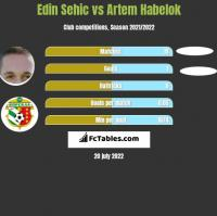 Edin Sehic vs Artem Habelok h2h player stats