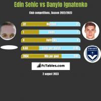 Edin Sehic vs Danylo Ignatenko h2h player stats