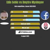 Edin Sehic vs Dmytro Myshnyov h2h player stats