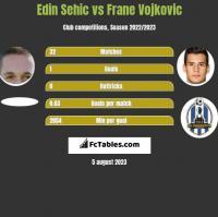 Edin Sehic vs Frane Vojkovic h2h player stats