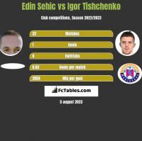 Edin Sehic vs Igor Tishchenko h2h player stats