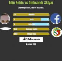 Edin Sehic vs Oleksandr Sklyar h2h player stats