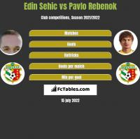 Edin Sehic vs Pavlo Rebenok h2h player stats