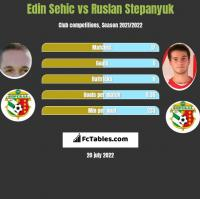 Edin Sehic vs Ruslan Stepanyuk h2h player stats