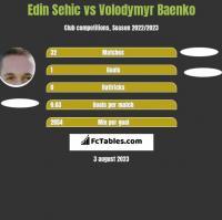 Edin Sehic vs Volodymyr Baenko h2h player stats