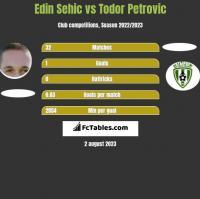 Edin Sehic vs Todor Petrovic h2h player stats