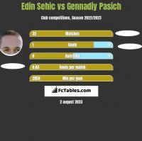 Edin Sehic vs Gennadiy Pasich h2h player stats