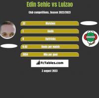 Edin Sehic vs Luizao h2h player stats