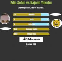 Edin Sehic vs Najeeb Yakubu h2h player stats