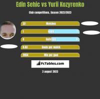 Edin Sehic vs Yurii Kozyrenko h2h player stats