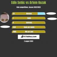 Edin Sehic vs Artem Kozak h2h player stats