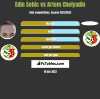 Edin Sehic vs Artem Chelyadin h2h player stats