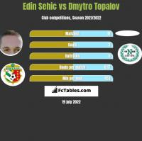 Edin Sehic vs Dmytro Topalov h2h player stats