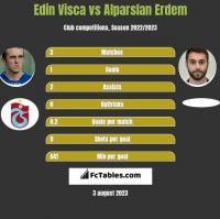 Edin Visca vs Alparslan Erdem h2h player stats