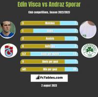 Edin Visća vs Andraz Sporar h2h player stats