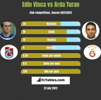 Edin Visca vs Arda Turan h2h player stats